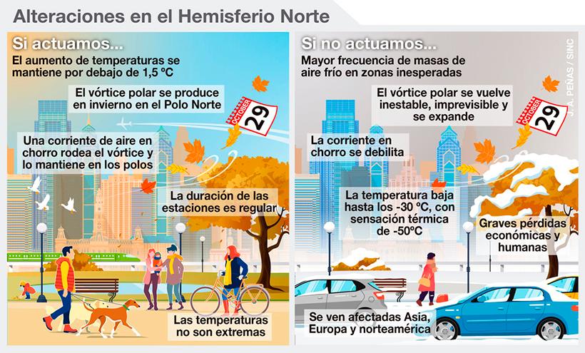 Infografía sobre el clima | José Antonio Peñas (SINC)