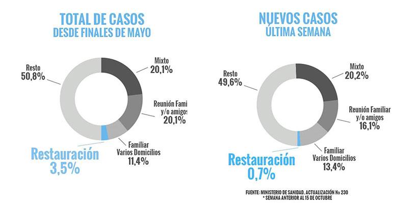 Gráfico sobre la incidencia del sector de la restauración en la propagación de la COVID-19 facilitado ayer por restauradores