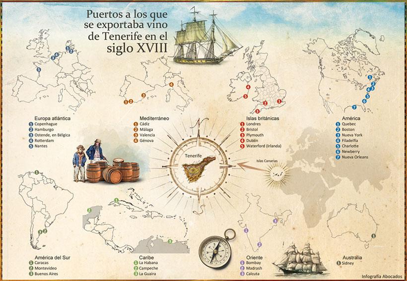 Infografía de los puertos a los que se exportaba vino de Tenerife en el siglo XVIII | abocados.es